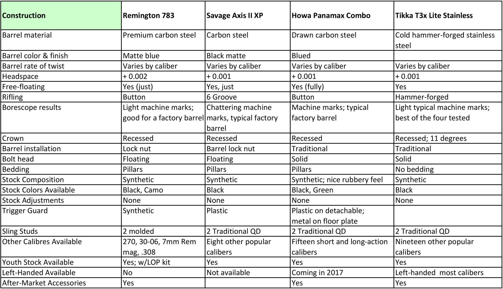 Hunting rifle comparison